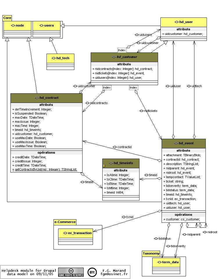 UML class diagram for helpdesk
